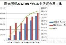 阳光照明营收超50亿 向LED智能化制造转型