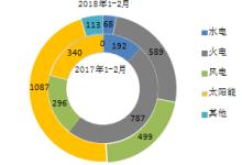 2018年1-2月全国新增装机情况及比较