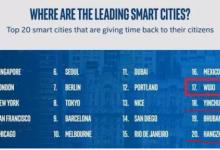 【最新】全球十大智慧城市排行榜详解(下)