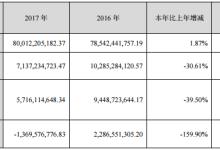 长安汽车:2017净利润同比下降30.61%