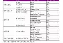 占有率多项为0,为什么中国人设计不出好芯片?