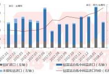 2月中国钴原料进口总量环比跌36.5%