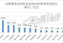 14家锂电池材料企业2017年报大比拼
