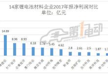 14家动力锂电池材料企业年报大PK
