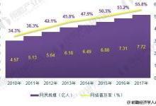 2018年移动互联网行业发展现状分析