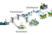 2017全球输配电及控制市场规模分析