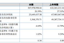 日新科技:2017净利润同比减少62.27%