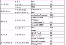 中国芯片:热身完毕,是时候该上场了