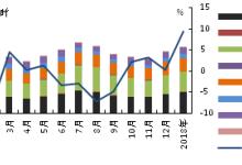 1月美国煤炭发电量同比增速由负转正