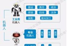 【工业机器人培训】人也在逼着被升级