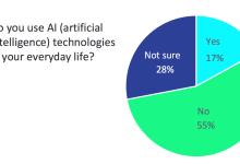 42%美国人不知AI如何影响他们的工作