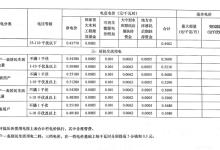 河南调电价:全面落实电网清费政策