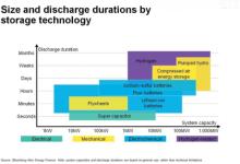 电网规模氢气储能经济性如何改善?