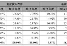 背靠家电巨头:鼎胜新材IPO连日涨停