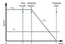 机器人安全应用系列(三):速度与分离