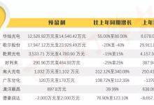 32家LED企业业绩大对比:谁最财大气粗?