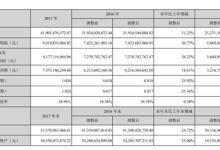 海康威视:利润增长26.77%,保持稳增长
