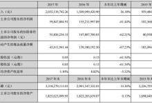 聚飞光电2017年净利润同比减少61.44%