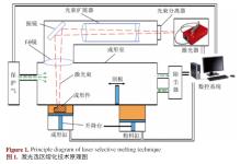 无损检测在增材制造技术中应用的进展