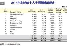 2017年全球十大半导体厂:三星首次登顶
