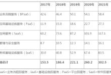 2018年全球公有云收入将增长21.4%