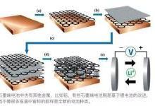 石墨烯电池,新技术还是伪科学?