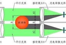 可测量大型管道外径的测量仪