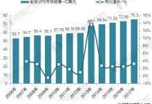 全球UPS行业市场现状与发展前景预测
