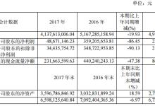 亿晶:2017净利润同比下降86.45%
