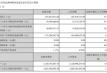 先河环保:一季度净利润同比增长47.24%