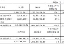 亚星客车:2017净利润同比减少31.28%