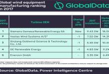 2017年全球五大风机制造商发布