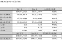 先河环保:2017年净利润增长10.54%
