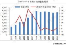 中国冰箱行业趋于稳定 产品结构升级趋势明显
