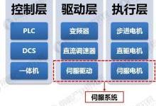 2018年伺服系统行业发展现状分析