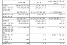 浙江医药:一季度净利同比增1838%