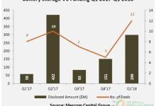 2018年第一季度储能电池公司融资资金激增