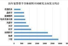 从1998年至2018年宽禁带半导体材料研究报告