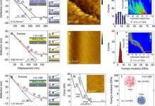 三种碱金属表面的电化学调控及SEI膜的多尺度表征