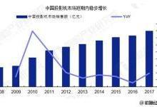 中国投影机行业快速发展 市场规模扩大
