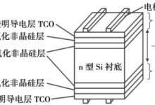 深度:HIT电池产业化现状分析