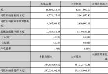 金运激光一季度净利427万 同比增长10%