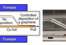 Nat. Mater.:多晶衬底上长出单晶石墨烯,长度可达30厘米