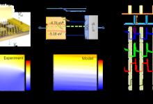 纳米中心红外非易失性存储器研究获进展