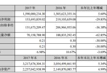 泰胜风能:2017净利润下降29.85%