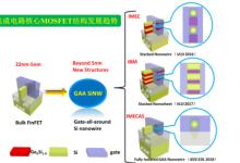 微电子所在新型硅基环栅纳米线MOS器件研究中取得进展
