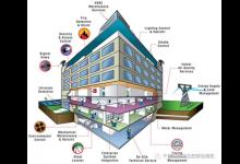 BAS如何实现智能建筑的节能优化