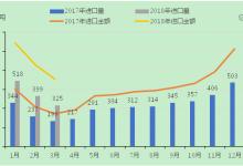 低价LNG自深圳口岸入华,进口量占比17.5%