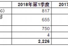 意法半导体发布2018年第一季度财报