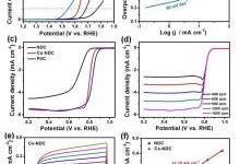 负载微量Co的氮掺杂缺陷碳用于空气电池